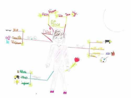Mind-Map de Alice